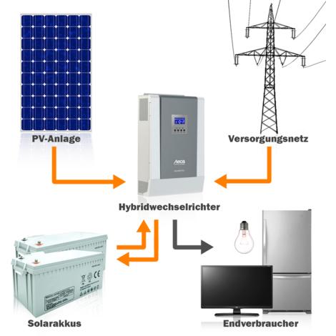 2500 Watt Solaranlage Hybridset einphasig mit 4 KWh Solarspeicher netzunabhängig