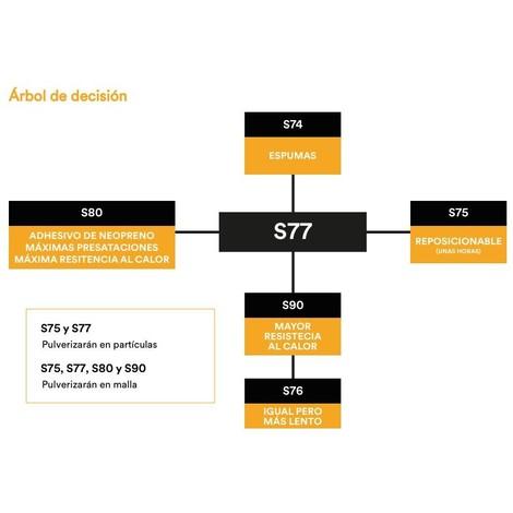 Adhesivo de contacto S90 spray 500ml alta resistencia 3M
