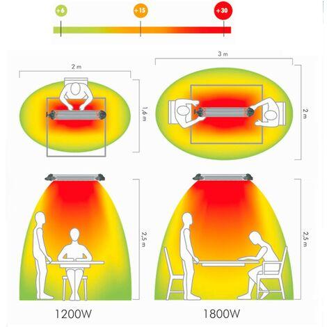Alcance de calefactor halógeno según su potencia
