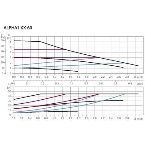 Circulateur alpha1 Grundfos