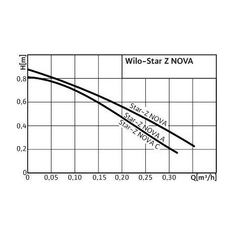 Circulateur domestique star NOVA -Z 15