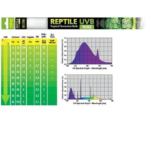 Exo Terra Reptile UVB100 18W