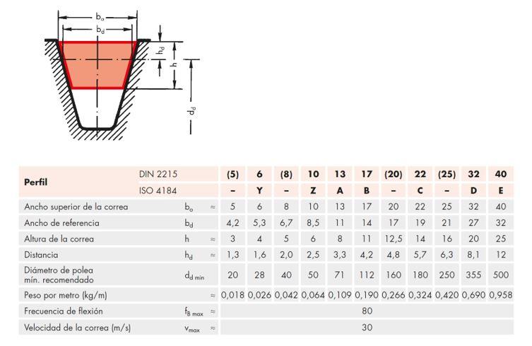 Dimensiones perfil correas trapeciales