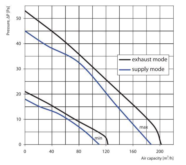 Courbé caractéristique Vents 150 MAO1 Reverse ventilateur
