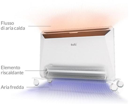 Termoconvettore Elettrico inverter 1500W