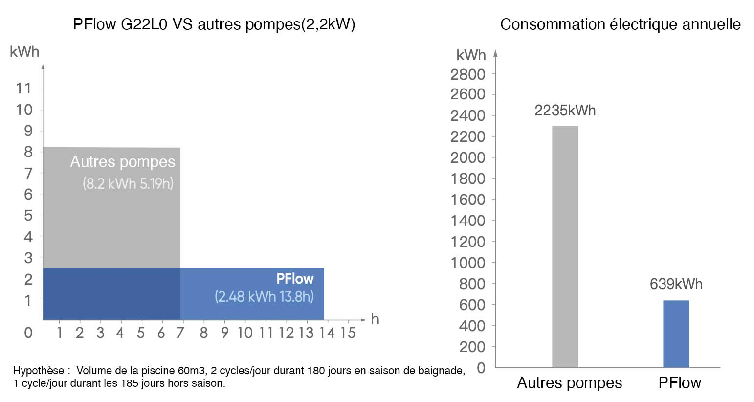 Consommation pFlow