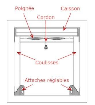 Détails de la composition de la moustiquaire aluminium