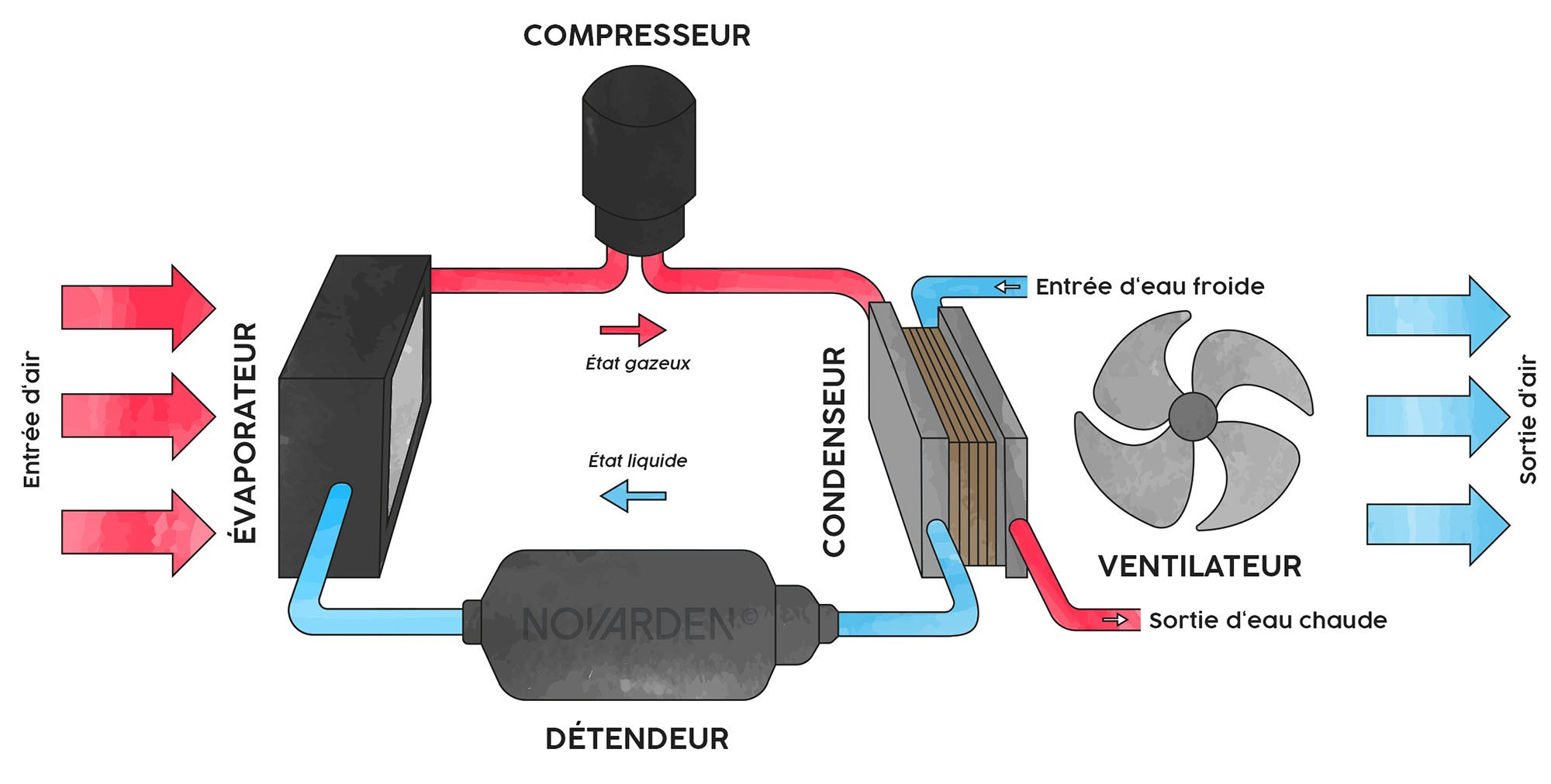 Fonctionnement d'une pompe à chaleur pour piscine