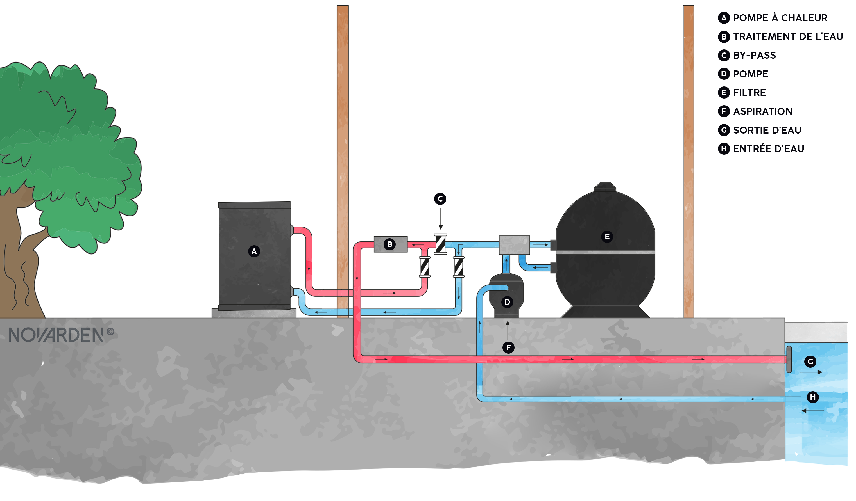 Installation pompe à chaleur NOVARDEN NSHf