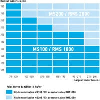 Kit de motorisation radio avec moteur Altus 50 RTS 10Nm pour volet roulant fenêtre Somfy RMS 1000 - 2400672
