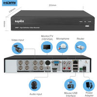 SANNCE 8-Channel CCTV Security Camera System with DVR 5 in 1 – with 0TB harddisk