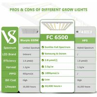 Mars Hydro FC 6500 Led Grow Light SamsungLM301B Commercial Greenhouse Indoor Kit - Silver