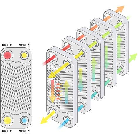 Hrale Échangeur de chaleur thermique inox 50 plaques max 210 kW Eau Solaire