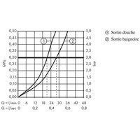HANSGROHE Logis Set de finition pour mitigeur B/D encastré chromé