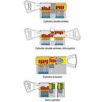 Cylindre de porte ABUS E5 30 x 30 mm 3 clés Canon double entrée barillet anti crochetage