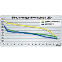mit Haken Rohrlux LED-Lux Handleuchte Arbeitsleuchte Handlampe 220-240 V//AC