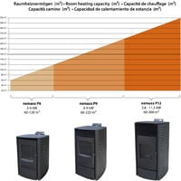 Nemaxx P6 Poêle à granulés en acier noir avec télécommande - 6kW - 20477,8 BTU - rendement 86,3% - 120m³ capacité de chauffage - mode ECO