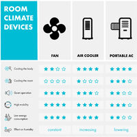 Polar Tower Smart, Fan, Air Cooler, 7L, 85W, Remote Control, 5 x Ice Pack