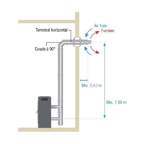 Kit coaxial ventouse Ø80mm pour poêle à granules inox