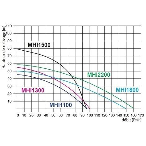 Pompe d'arrosage 1800W 400V triphasée 150l/min avec ballon surpresseur 50L INOX
