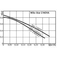 """Pompe de bouclage eau chaude """"WILO STAR Z NOVA"""" DN15 80mm"""