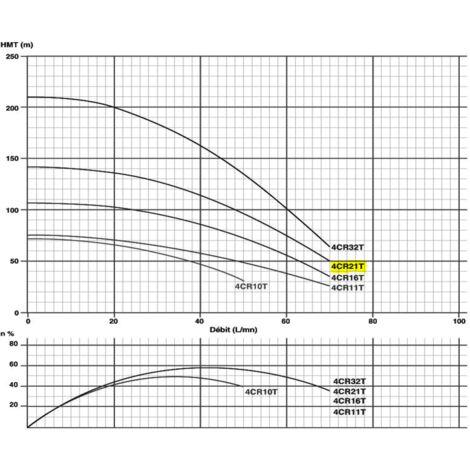 "Pompe immergée 4"" 1.5kW/2cv - 380V"