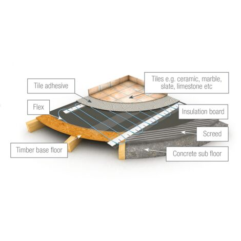 SmartFlex Cable Kit + Aube TH232 Thermostat - 2200W
