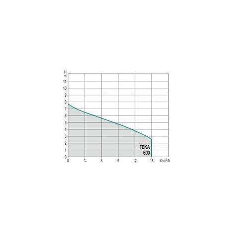 Vide-cave eaux usées FEKA 600 mono 550W 6m3/h